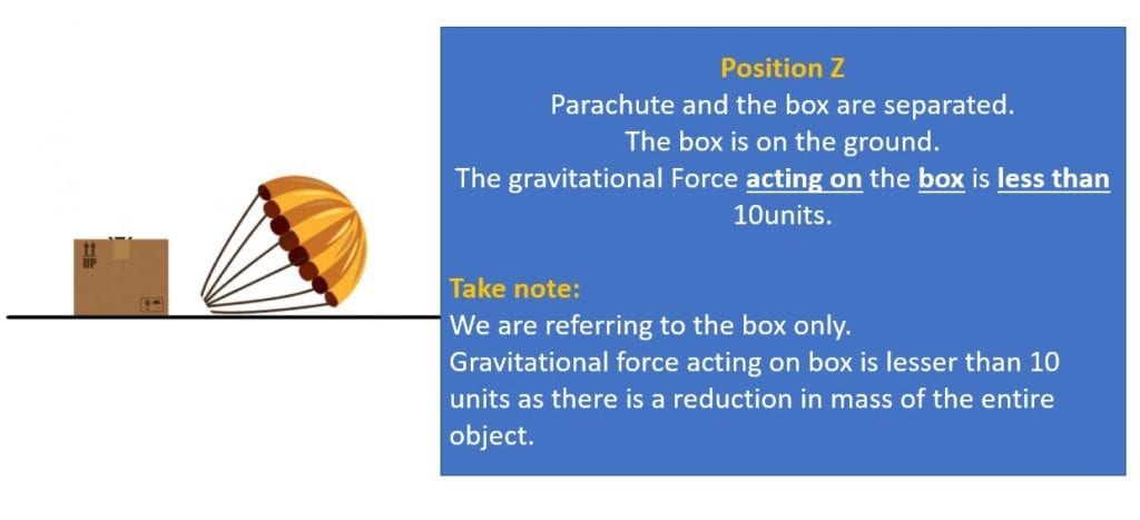 PSLE Gravitational force