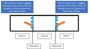 Condensation of water vapour explanation