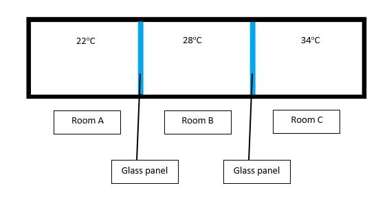 Condensation of water vapour with few rooms